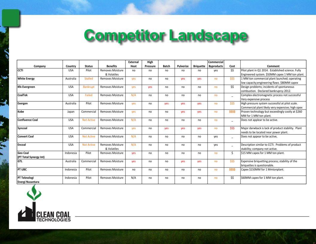 Competitor LandscapeCompetitor Landscape