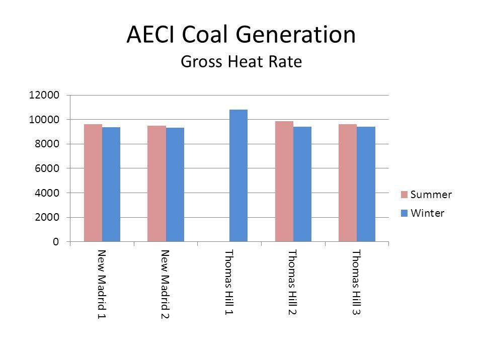 AECI Coal Generation Gross Heat Rate