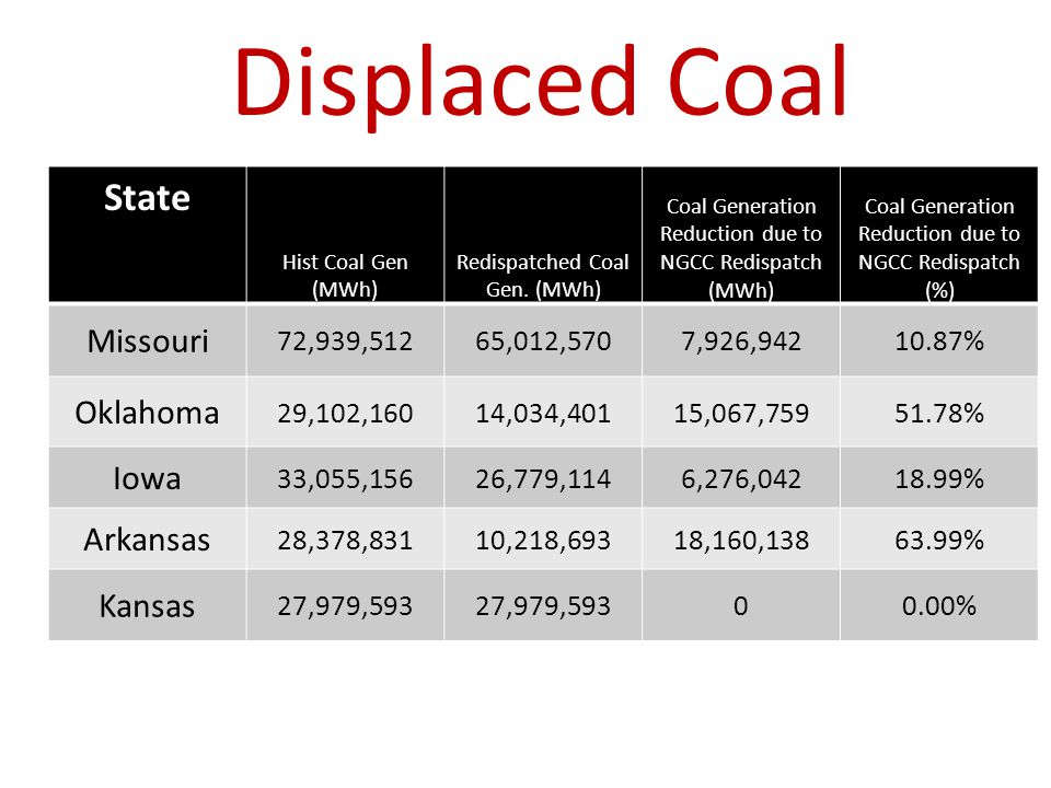 Displaced Coal State Hist Coal Gen (MWh) Redispatched Coal Gen. (MWh) Coal Generation Reduction due to NGCC Redispatch (MWh) Coal Generation Reduction