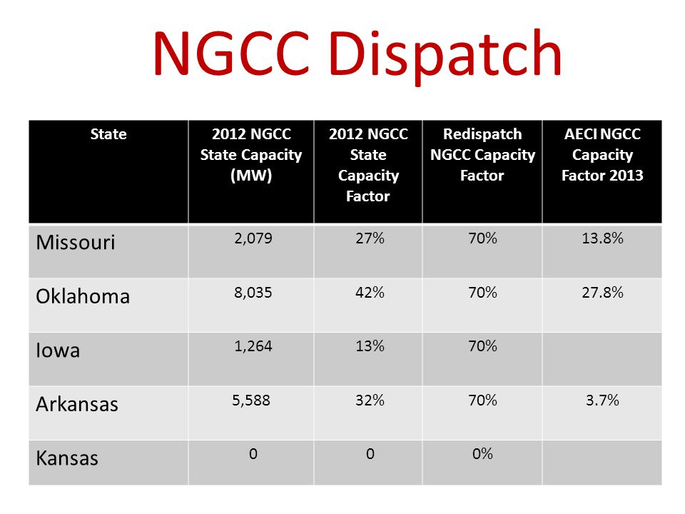 NGCC Dispatch State2012 NGCC State Capacity (MW) 2012 NGCC State Capacity Factor Redispatch NGCC Capacity Factor AECI NGCC Capacity Factor 2013 Missou
