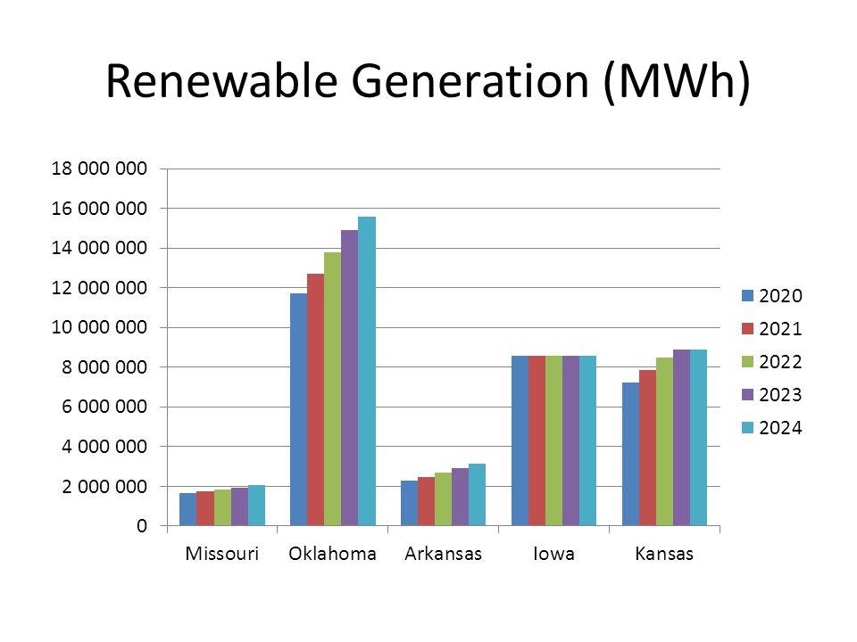 Renewable Generation (MWh)