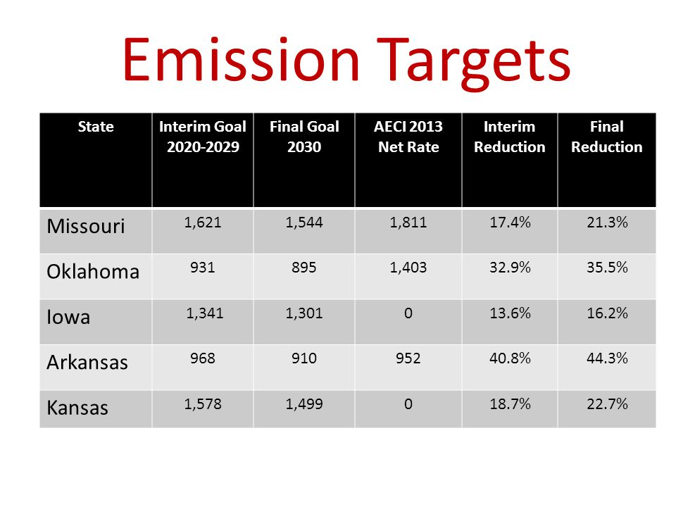 Emission Targets StateInterim Goal 2020-2029 Final Goal 2030 AECI 2013 Net Rate Interim Reduction Final Reduction Missouri 1,6211,5441,81117.4%21.3% O