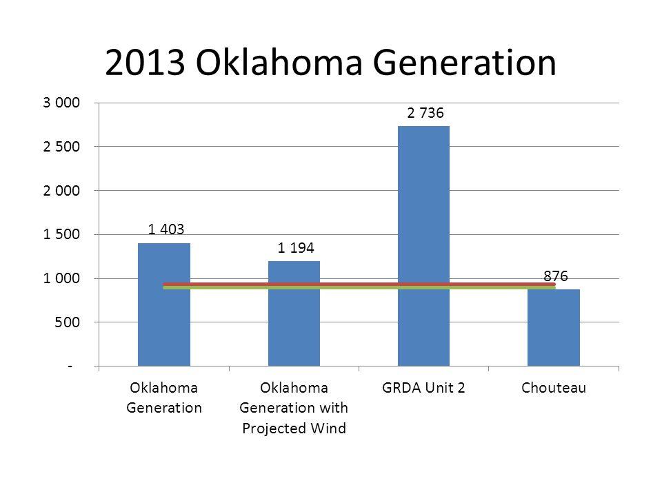2013 Oklahoma Generation