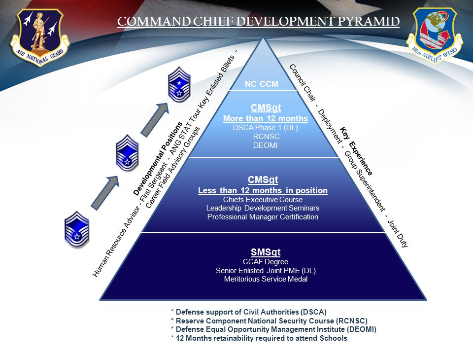 COMMAND CHIEF DEVELOPMENT PYRAMID Developmental Positions Human Resource Advisor - First Sergeant - ANG STAT Tour Key Enlisted Billets - Career Field Advisory Groups NC CCM CMSgt More than 12 months DSCA Phase 1 (DL) RCNSC DEOMI CMSgt Less than 12 months in position Chiefs Executive Course Leadership Development Seminars Professional Manager Certification Key Experience Council Chair - Deployment - Group Superintendent - Joint Duty SMSgt CCAF Degree Senior Enlisted Joint PME (DL) Meritorious Service Medal * Defense support of Civil Authorities (DSCA) * Reserve Component National Security Course (RCNSC) * Defense Equal Opportunity Management Institute (DEOMI) * 12 Months retainability required to attend Schools