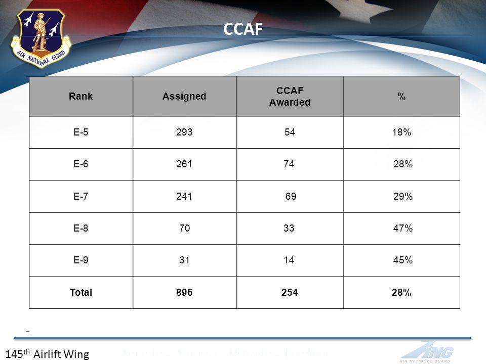CCAF 145 th Airlift Wing RankAssigned CCAF Awarded % E-52935418% E-626174 28% E-7241 69 29% E-87033 47% E-93114 45% Total89625428%