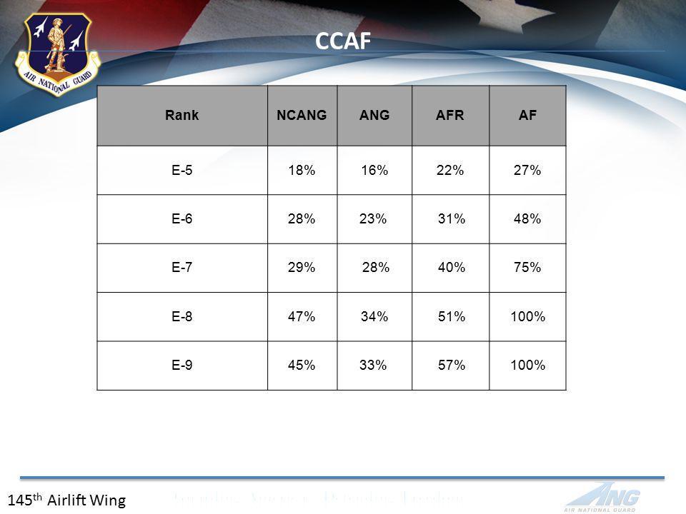 CCAF 145 th Airlift Wing RankNCANGANGAFRAF E-518%16%22%27% E-628%23% 31%48% E-729% 28% 40%75% E-847%34% 51%100% E-945%33% 57%100%