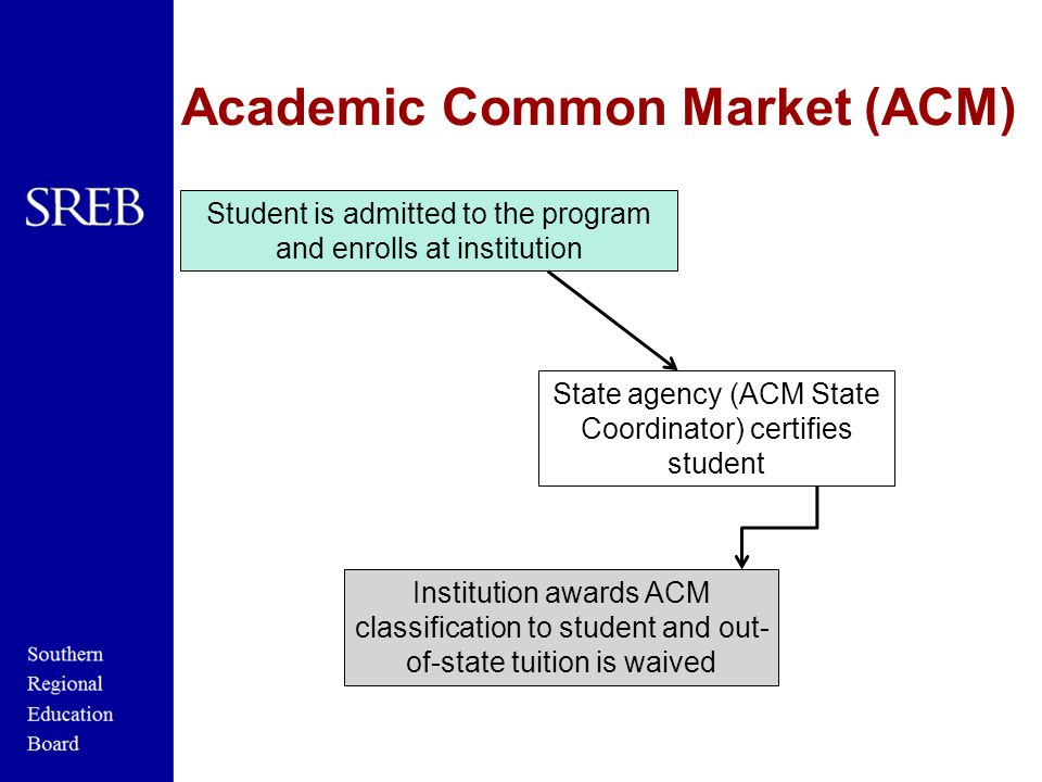 State agency (ACM State Coordinator) certifies student Student is admitted to the program and enrolls at institution Institution awards ACM classification to student and out- of-state tuition is waived Academic Common Market (ACM)