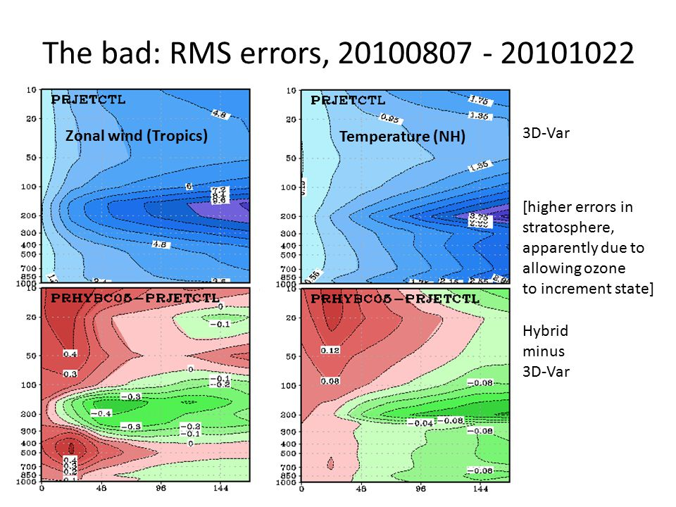 The bad: RMS errors, 20100807 - 20101022 Zonal wind (Tropics) Temperature (NH) 3D-Var Hybrid minus 3D-Var [higher errors in stratosphere, apparently due to allowing ozone to increment state]