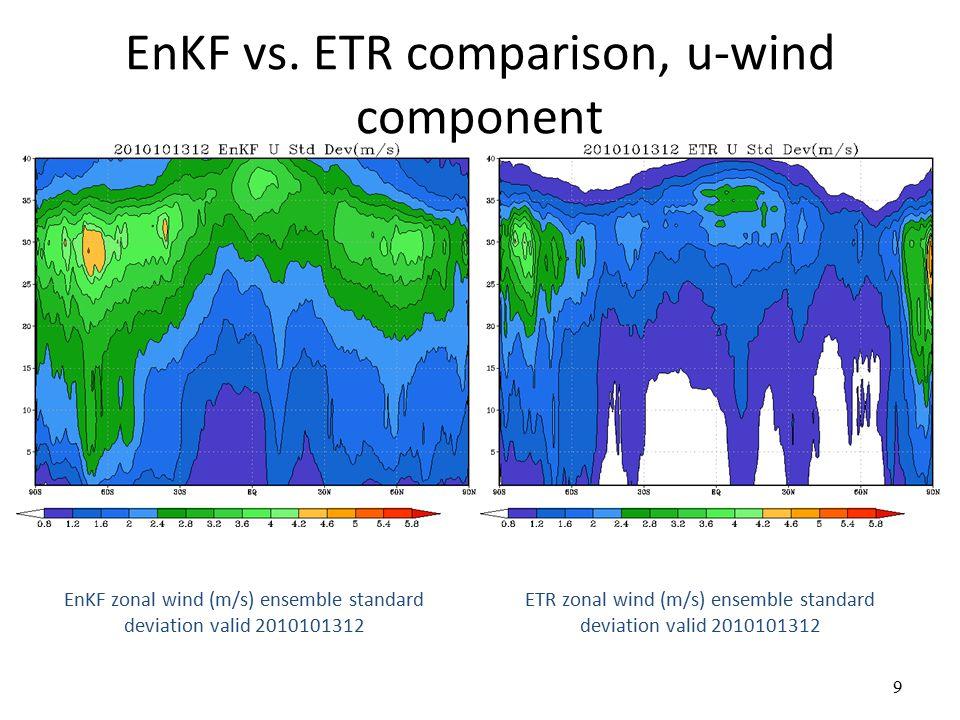 10 EnKF vs.
