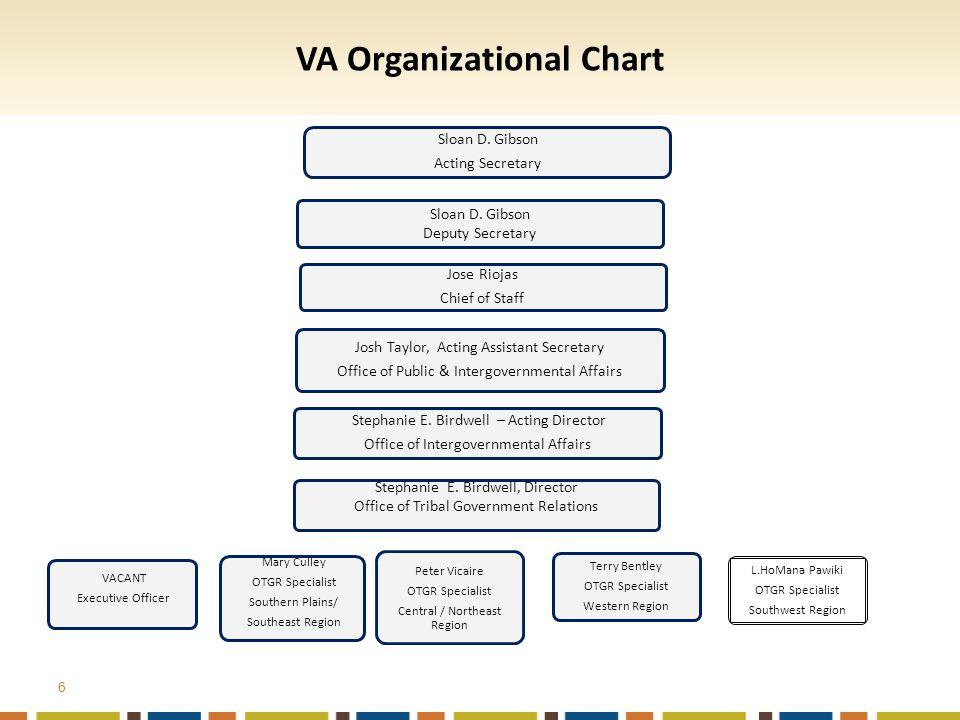 6 VA Organizational Chart Sloan D. Gibson Acting Secretary Sloan D.