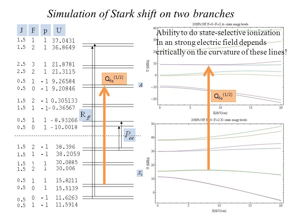 Simulation of Stark shift on two branches Q fe (1/2) Ability to do state-selective ionization In an strong electric field depends critically on the curvature of these lines!
