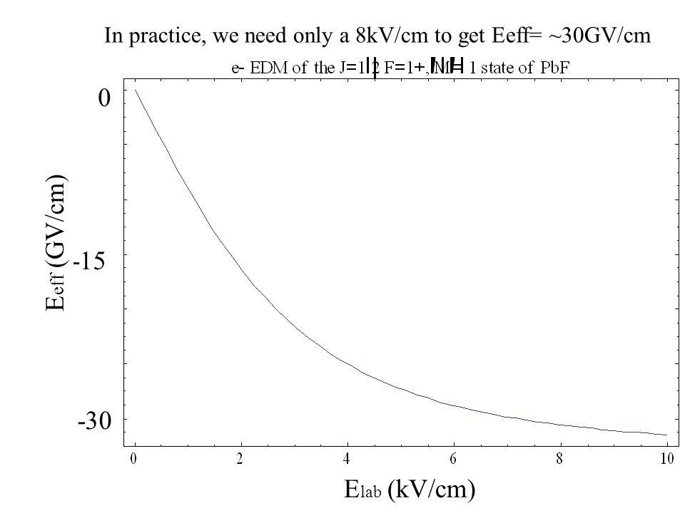 In practice, we need only a 8kV/cm to get Eeff= ~30GV/cm 10 -30 -15 0 E lab (kV/cm) E eff (GV/cm)