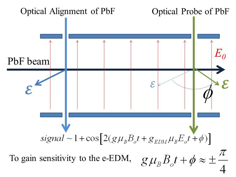 PbF beam E0E0 Optical Alignment of PbF Optical Probe of PbF To gain sensitivity to the e-EDM,