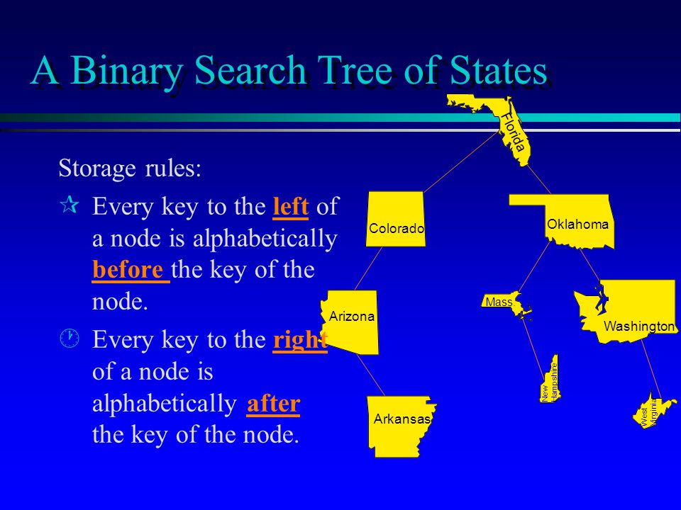 Arizona Arkansas A Binary Search Tree of States Storage rules: ¶ ¶Every key to the left of a node is alphabetically before the key of the node.
