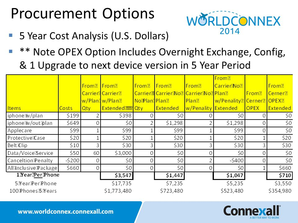  5 Year Cost Analysis (U.S. Dollars)  ** Note OPEX Option Includes Overnight Exchange, Config, & 1 Upgrade to next device version in 5 Year Period P