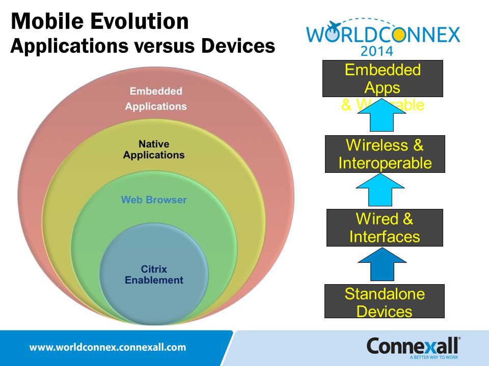 Mobile Evolution Applications versus Devices Wireless & Interoperable Wired & Interfaces Standalone Devices Embedded Apps & Wearable