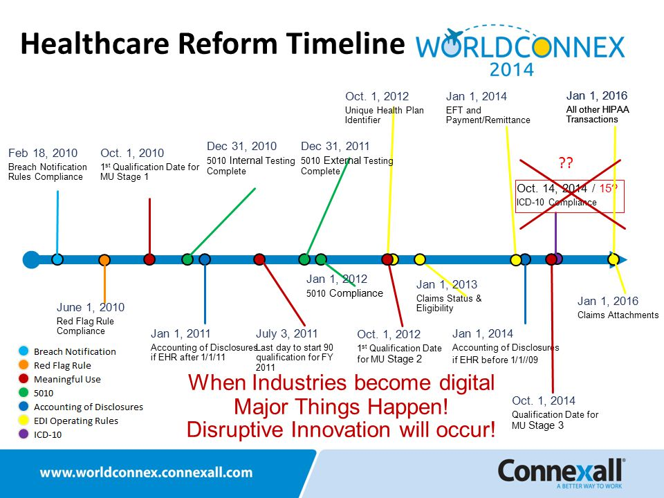 Healthcare Reform Timeline Oct. 1, 2010 1 st Qualification Date for MU Stage 1 Jan 1, 2011 Accounting of Disclosures if EHR after 1/1/11 Jan 1, 2014 A