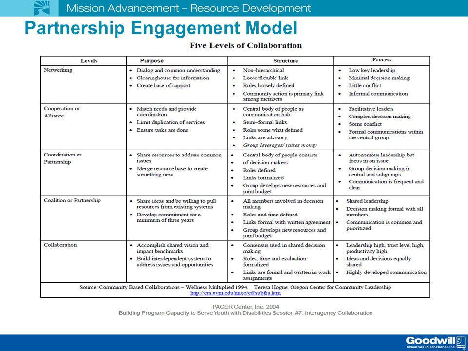 Partnership Engagement Model