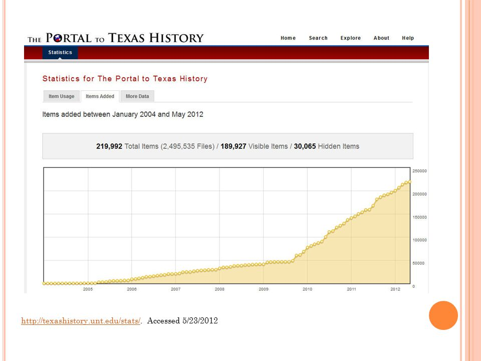 http://texashistory.unt.edu/stats/http://texashistory.unt.edu/stats/. Accessed 5/23/2012