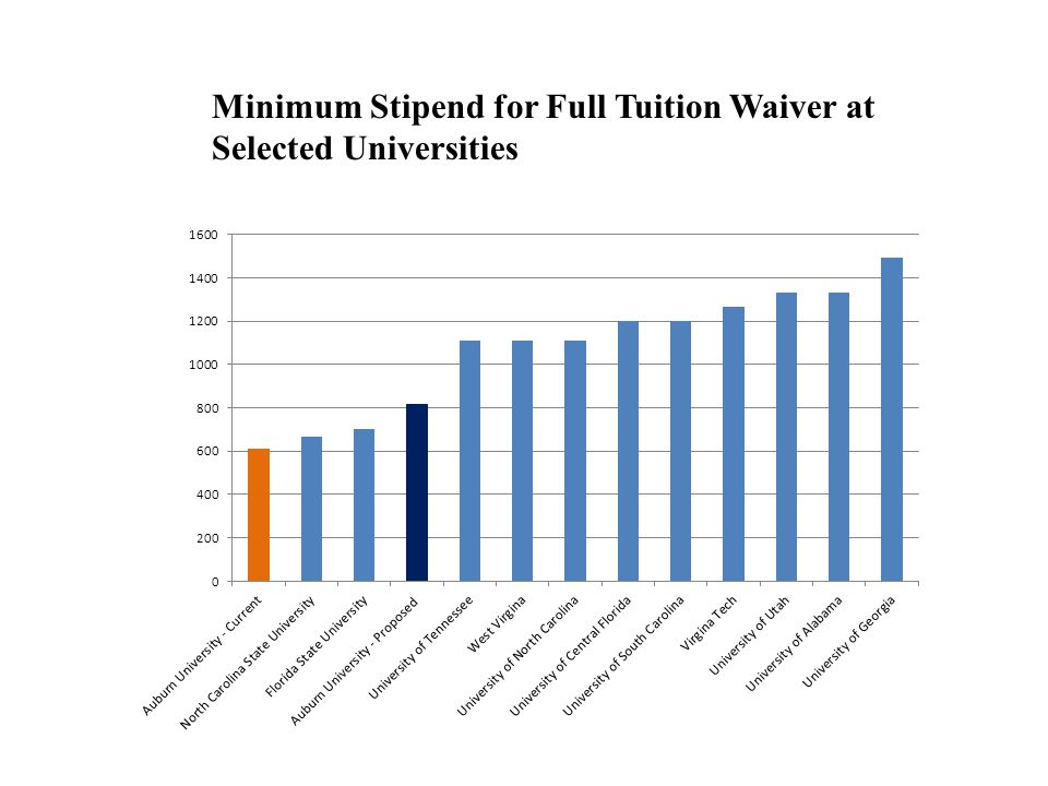 Minimum Stipend for Full Tuition Waiver at Selected Universities