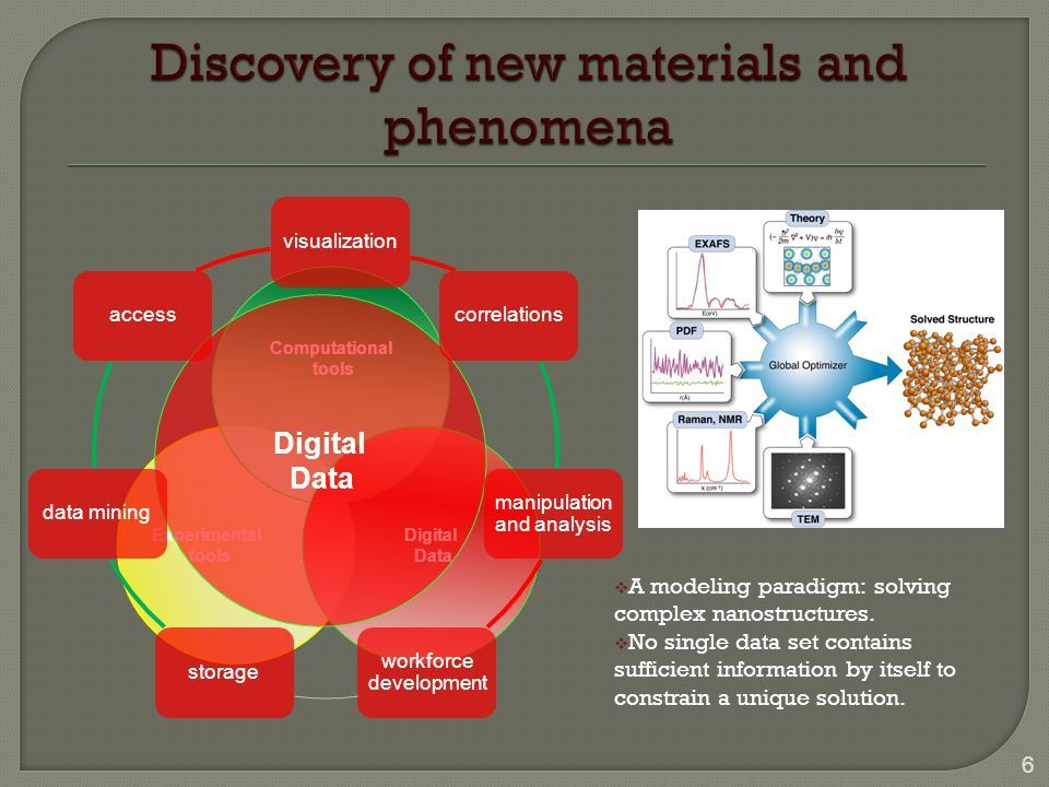 6  A modeling paradigm: solving complex nanostructures.