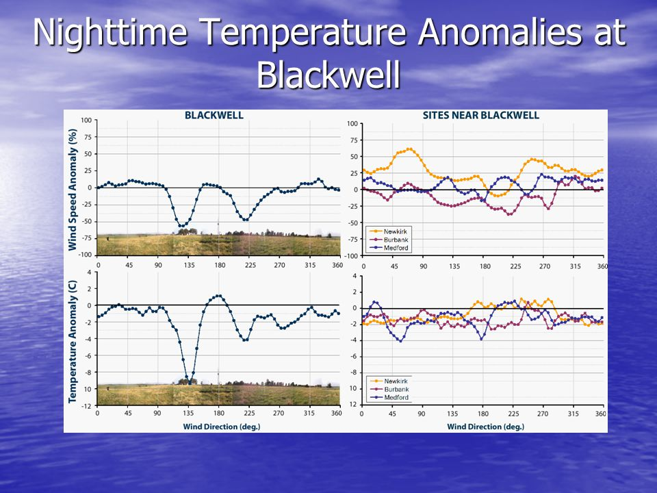 The average nighttime temperature at Blackwell with a SE wind is almost 10C below the statewide average.