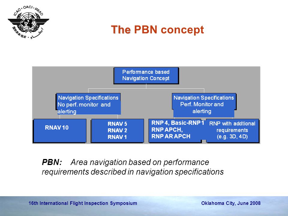16th International Flight Inspection Symposium Oklahoma City, June 2008 The The PBN concept No perf.