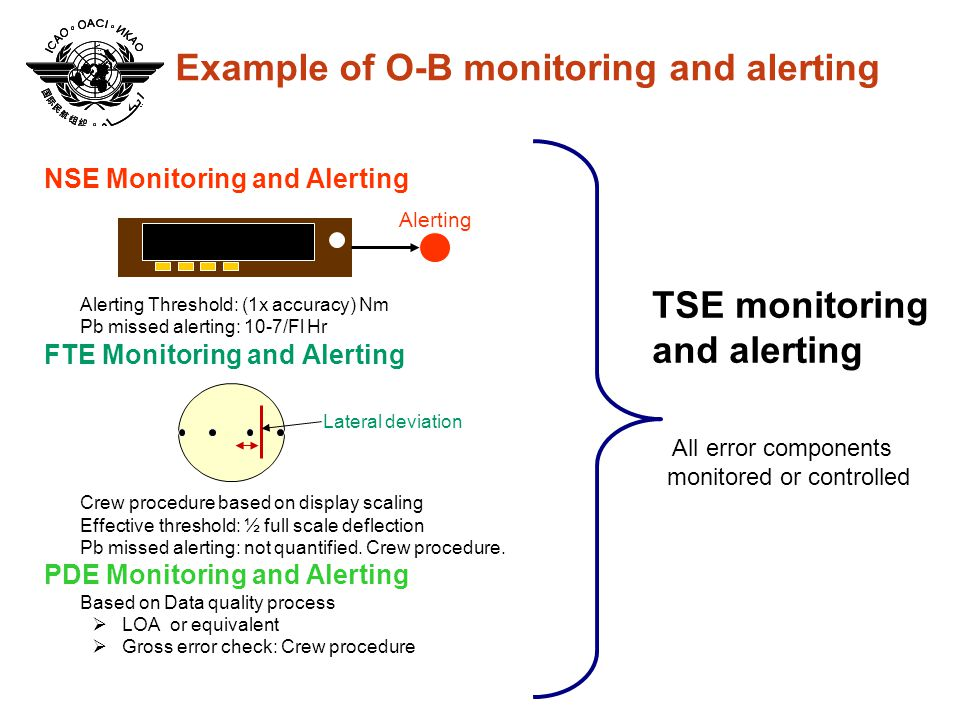 16th International Flight Inspection Symposium Oklahoma City, June 2008 Example of O-B monitoring and alerting NSE Monitoring and Alerting  Alerting Threshold: (1x accuracy) Nm  Pb missed alerting: 10-7/Fl Hr FTE Monitoring and Alerting  Crew procedure based on display scaling  Effective threshold: ½ full scale deflection  Pb missed alerting: not quantified.