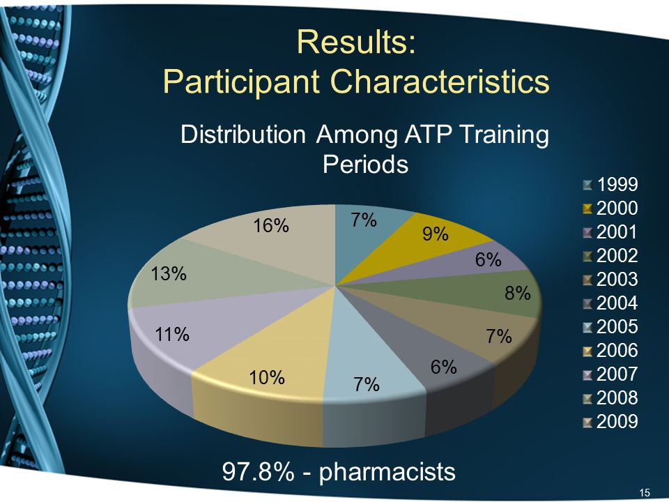 Results: Participant Characteristics 15 97.8% - pharmacists