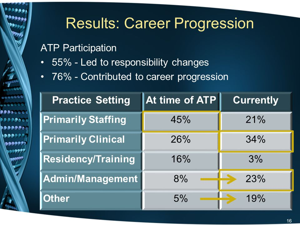 Results: Career Progression ATP Participation 55% - Led to responsibility changes 76% - Contributed to career progression 16 Practice SettingAt time of ATPCurrently Primarily Staffing45%21% Primarily Clinical26%34% Residency/Training16%3% Admin/Management8%23% Other5%19%