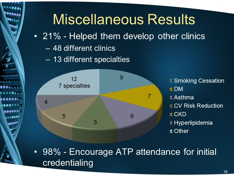 Miscellaneous Results 21% - Helped them develop other clinics –48 different clinics –13 different specialties 98% - Encourage ATP attendance for initial credentialing 18 7 specialties