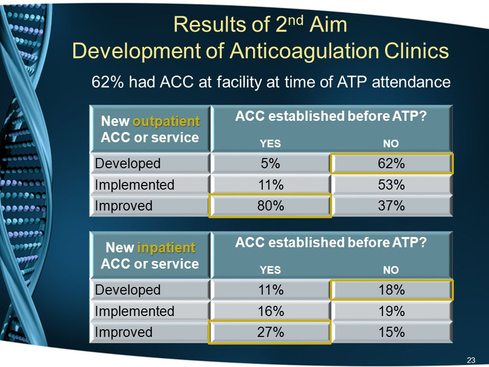 Results of 2 nd Aim Development of Anticoagulation Clinics Three most common barriers 33% - Cost of dedicated personnel 39% - Office Space 47% - Lack of reimbursement 24