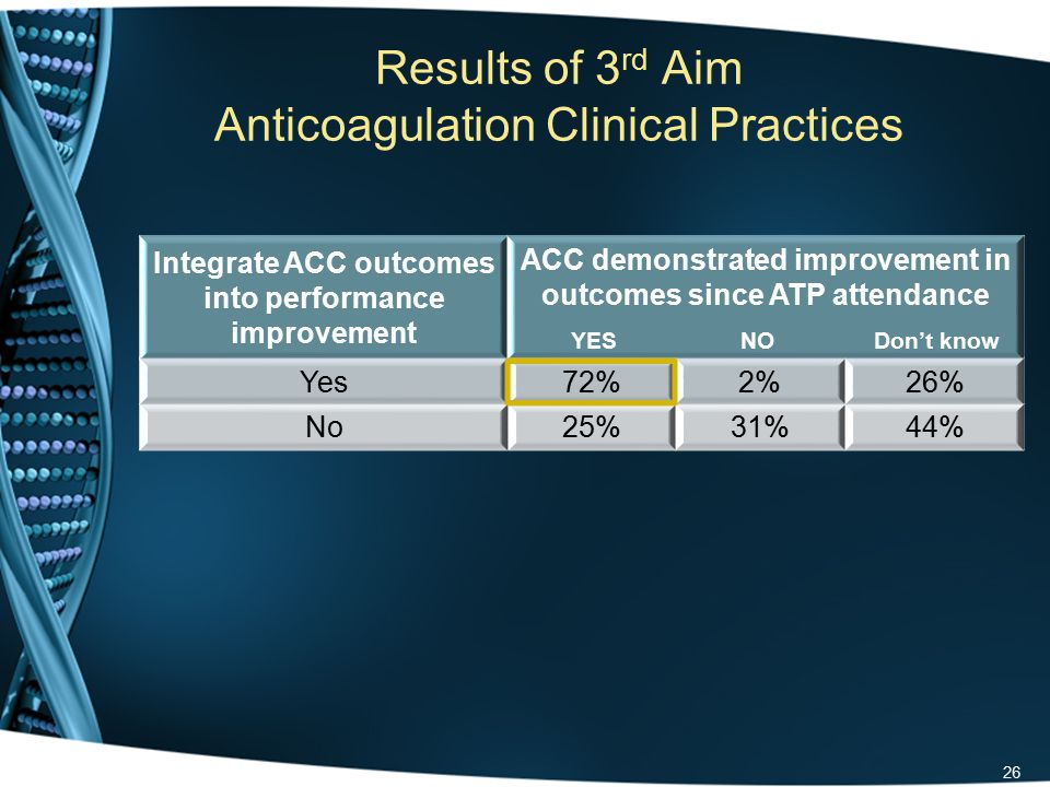 Results of 3 rd Aim Anticoagulation Clinical Practices 26 Integrate ACC outcomes into performance improvement ACC demonstrated improvement in outcomes since ATP attendance YES NO Don't know Yes72%2%26% No25%31%44%