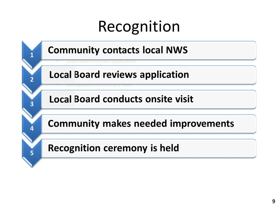 Community contacts local NWS State Board reviews application State Board conducts onsite visit Community makes needed improvements Recognition ceremony is held Recognition 9 Local