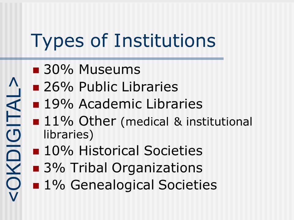 Interest in Digitization 85% Interested in digitization.