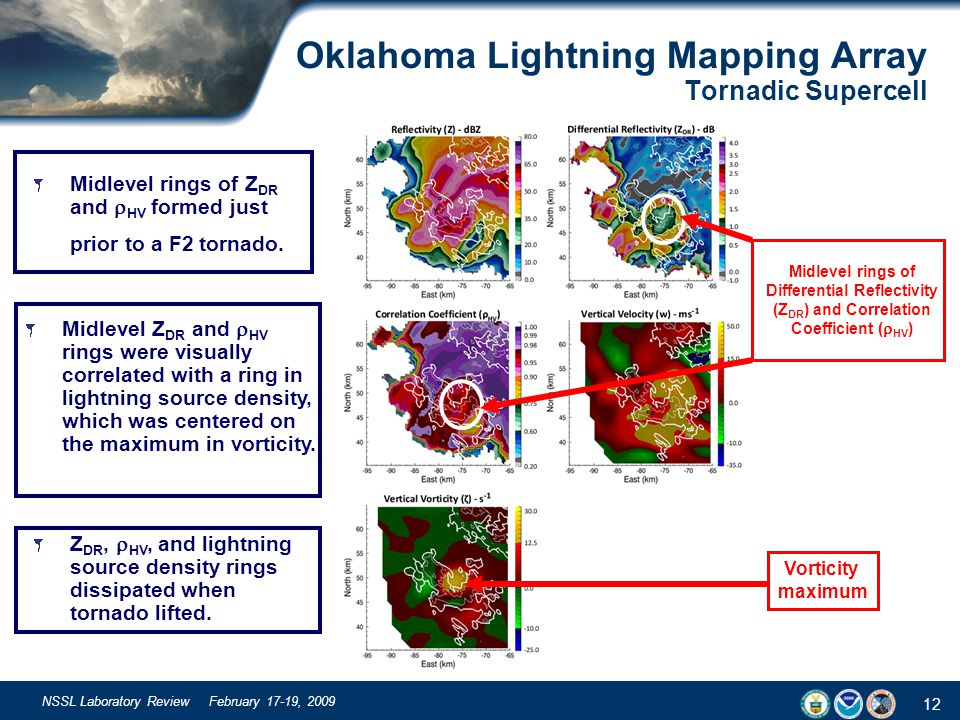 12 NSSL Laboratory Review February 17-19, 2009 Oklahoma Lightning Mapping Array Tornadic Supercell Vorticity maximum Midlevel rings of Z DR and  HV f