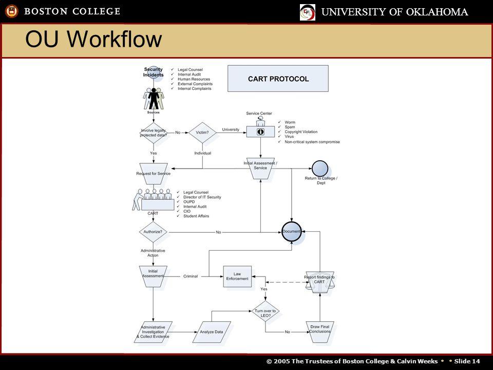 © 2005 The Trustees of Boston College & Calvin Weeks   Slide 14 UNIVERSITY OF OKLAHOMA OU Workflow
