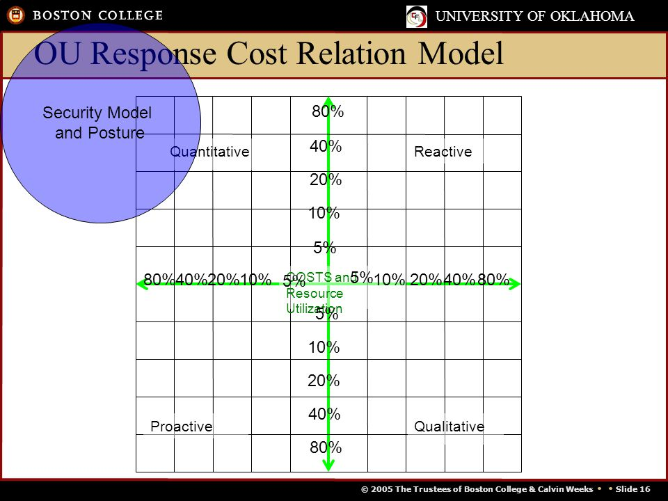 © 2005 The Trustees of Boston College & Calvin Weeks   Slide 16 UNIVERSITY OF OKLAHOMA OU Response Cost Relation Model Reactive ProactiveQualitative COSTS and Resource Utilization Quantitative 5% 10% 20% 40% 80% Security Model and Posture