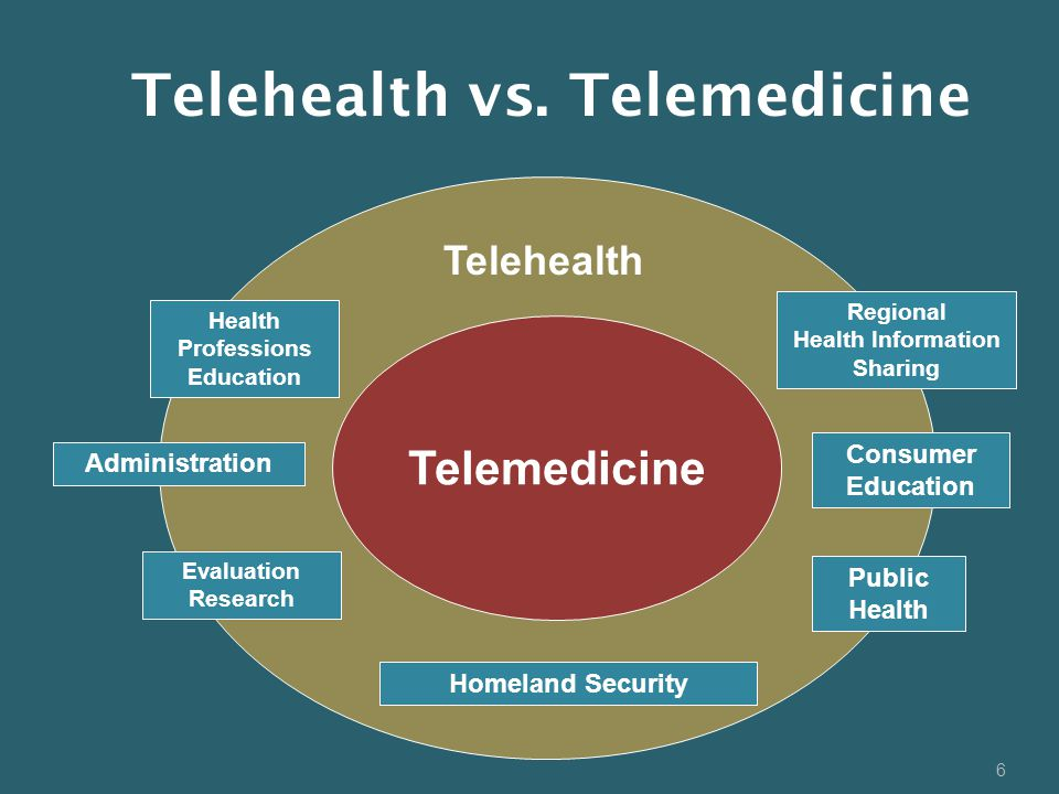 6 Telemedicine Telehealth Health Professions Education Administration Evaluation Research Homeland Security Public Health Consumer Education Regional Health Information Sharing Telehealth vs.