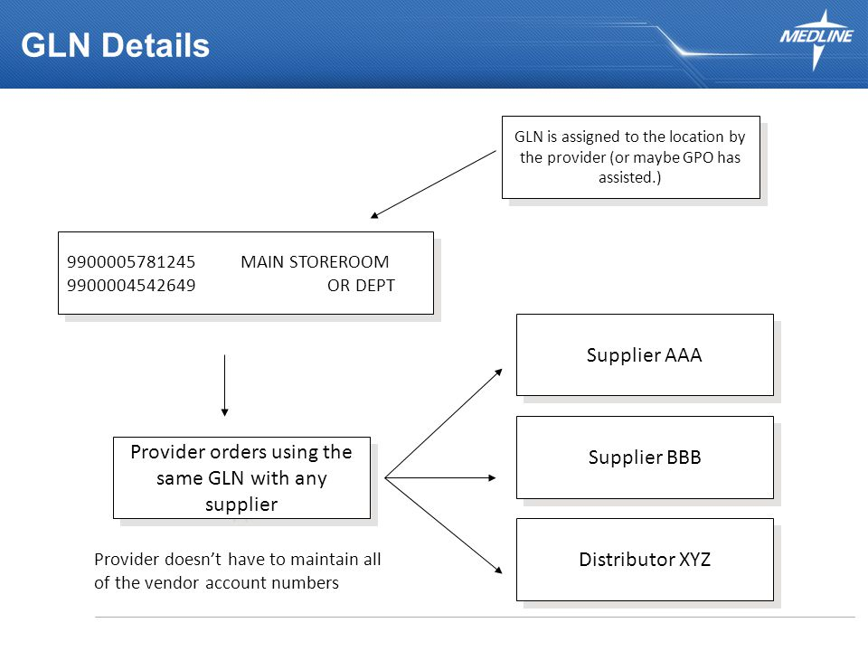 GLN Details GLN is assigned to the location by the provider (or maybe GPO has assisted.) Supplier AAA Provider orders using the same GLN with any supplier Provider doesn't have to maintain all of the vendor account numbers Supplier BBB Distributor XYZ 9900005781245MAIN STOREROOM 9900004542649OR DEPT 9900005781245MAIN STOREROOM 9900004542649OR DEPT