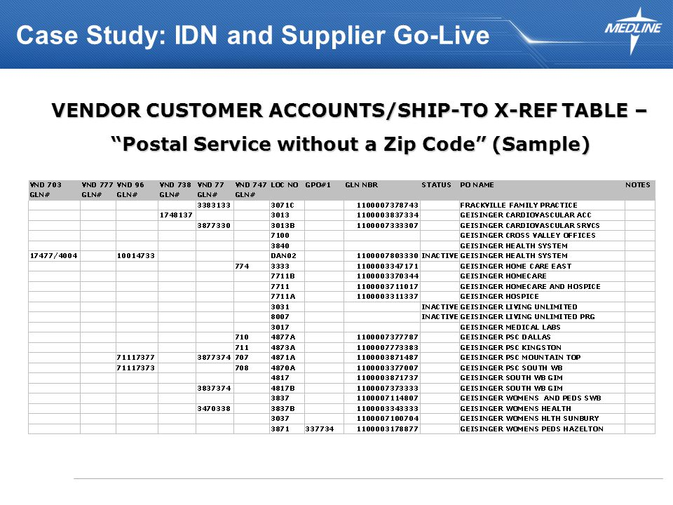 VENDOR CUSTOMER ACCOUNTS/SHIP-TO X-REF TABLE – VENDOR CUSTOMER ACCOUNTS/SHIP-TO X-REF TABLE – Postal Service without a Zip Code (Sample) Case Study: IDN and Supplier Go-Live
