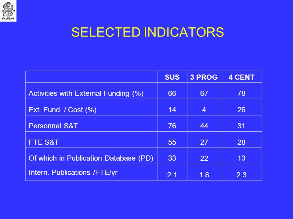 SELECTED INDICATORS SUS3 PROG 4 CENT Activities with External Funding (%)666778 Ext.