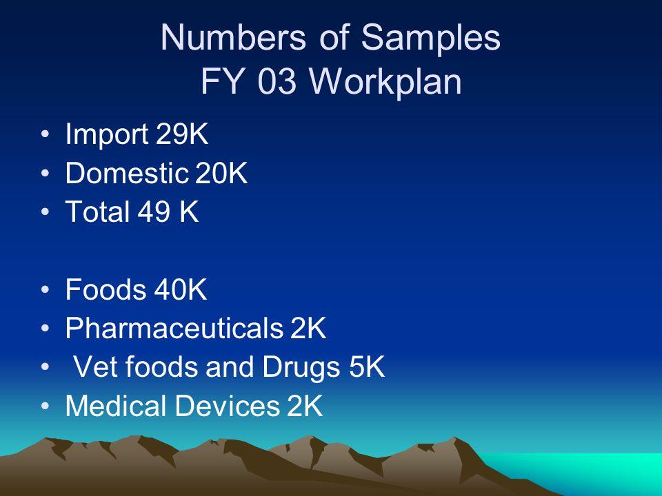 Numbers of Samples FY 03 Workplan Import 29K Domestic 20K Total 49 K Foods 40K Pharmaceuticals 2K Vet foods and Drugs 5K Medical Devices 2K