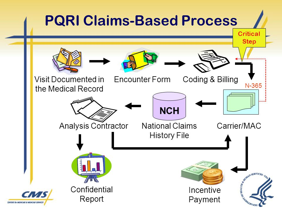 PQRI Claims-Based Process Visit Documented in the Medical Record Encounter FormCoding & Billing Carrier/MAC NCH Analysis ContractorNational Claims His
