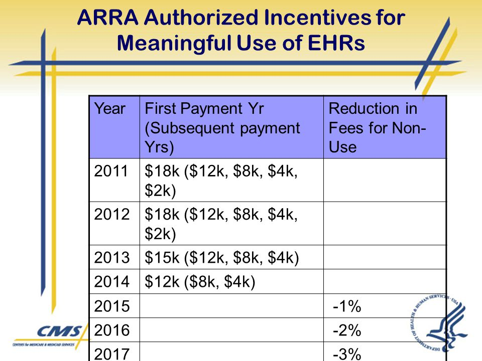 ARRA Authorized Incentives for Meaningful Use of EHRs YearFirst Payment Yr (Subsequent payment Yrs) Reduction in Fees for Non- Use 2011$18k ($12k, $8k