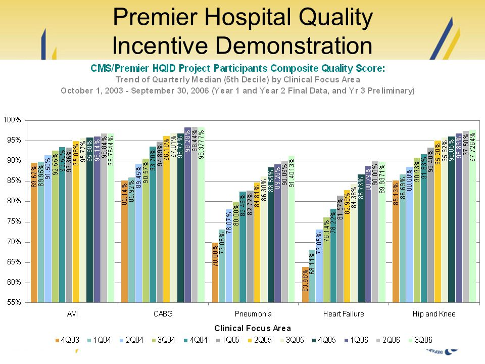 Premier Hospital Quality Incentive Demonstration