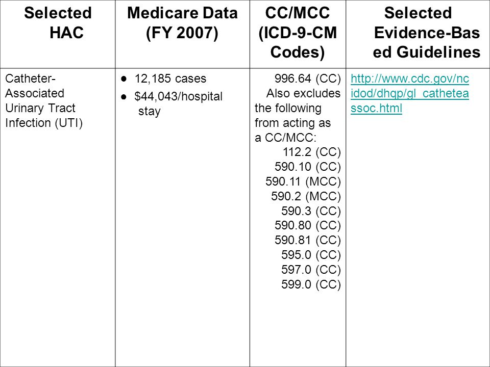 Selected HAC Medicare Data (FY 2007) CC/MCC (ICD-9-CM Codes) Selected Evidence ‑ Bas ed Guidelines Catheter- Associated Urinary Tract Infection (UTI)