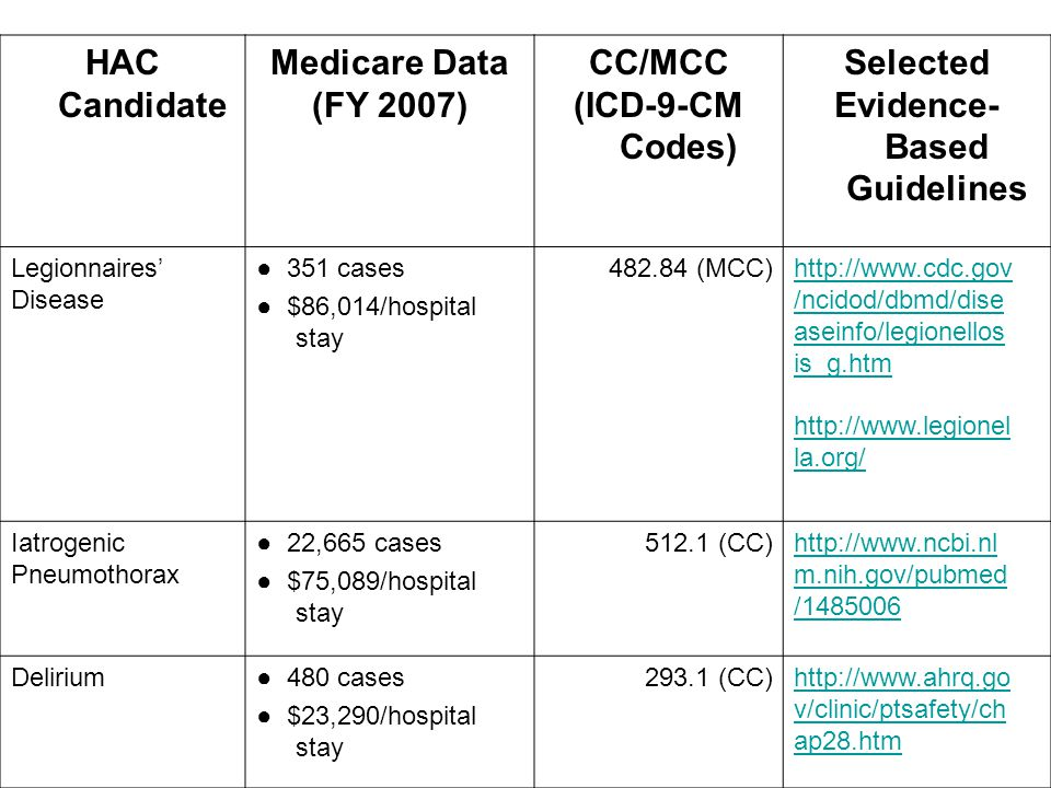 HAC Candidate Medicare Data (FY 2007) CC/MCC (ICD-9-CM Codes) Selected Evidence- Based Guidelines Legionnaires' Disease ● 351 cases ● $86,014/hospital