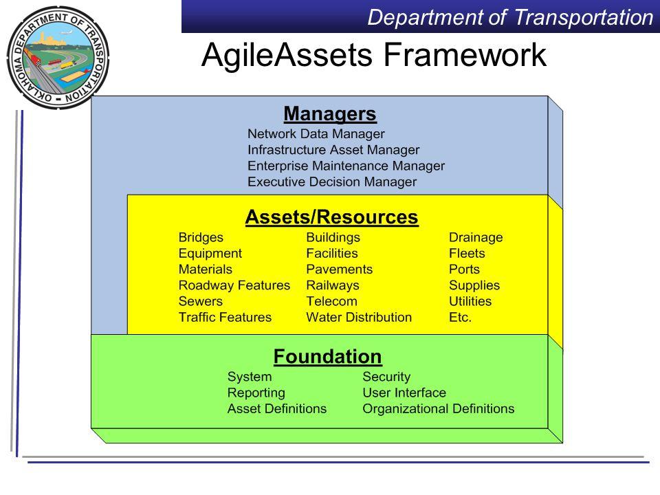 Department of Transportation Management Suite Modular Framework Bridge Analyst External Data and Models External Systems (e.g., SAP.