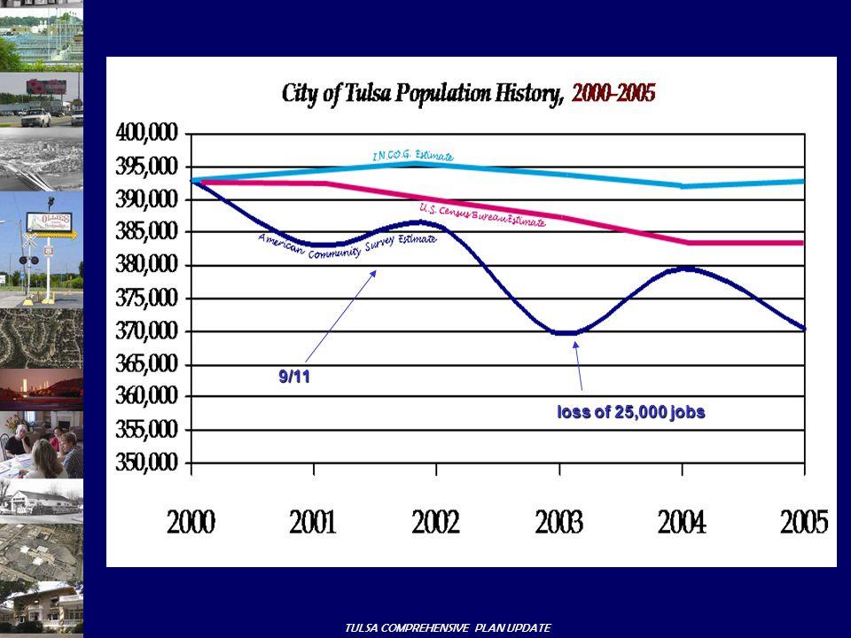 loss of 25,000 jobs 9/11